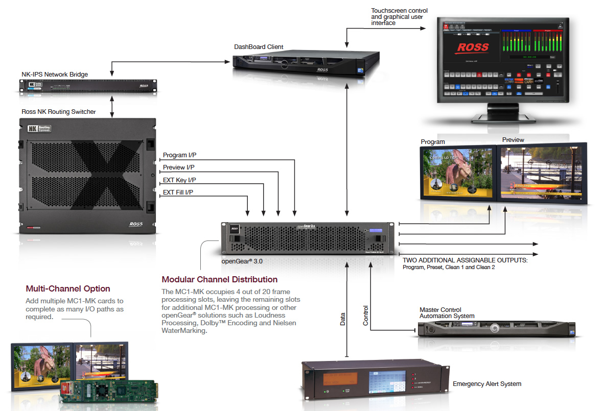 Ross Master Control Workflow