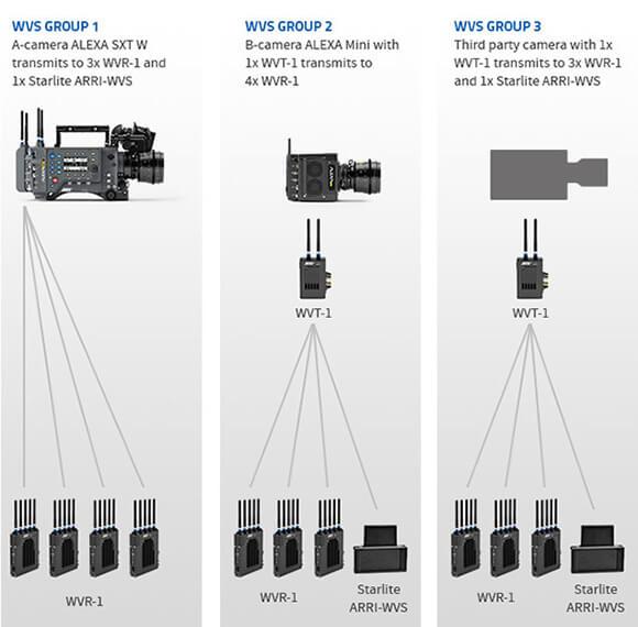 ALEXA SXT W - Wireless Set Up Beispiele