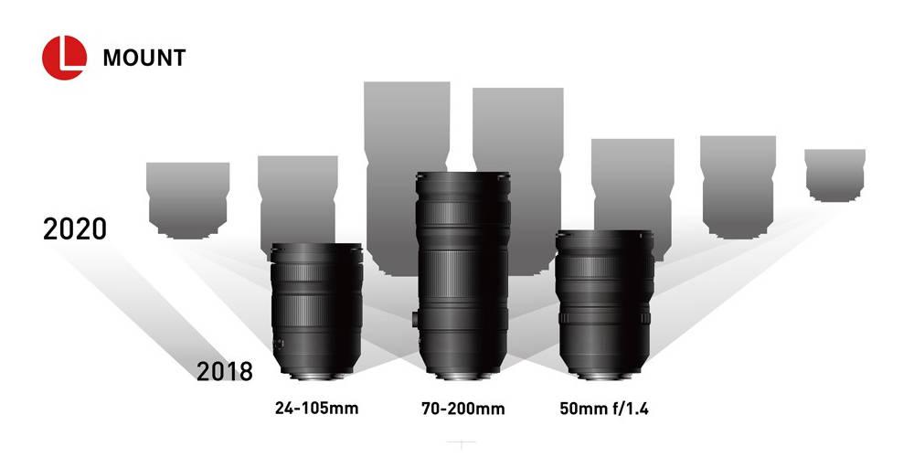 Objektive der Panasonic Lumix S Serie